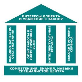 Схема здания. Центр правовых исследований и развития законодательства