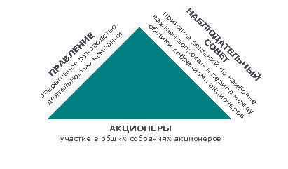 Схема треугольник. Центр правовых исследований и развития законодательства